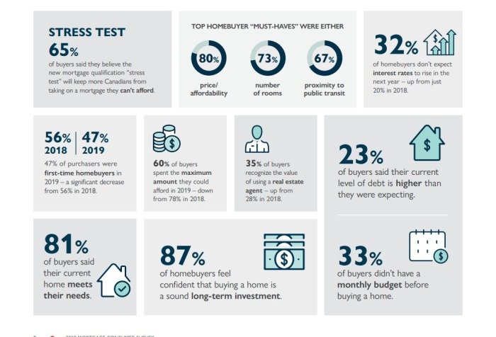 The State of Homebuying in Canada 2019 CMHC Mortgage Consumer Survey